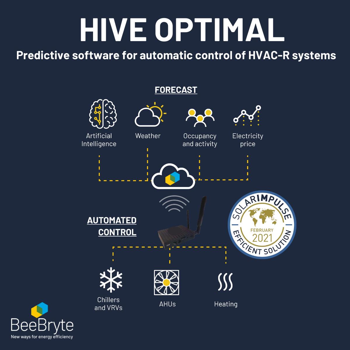 Smart HVAC control schema